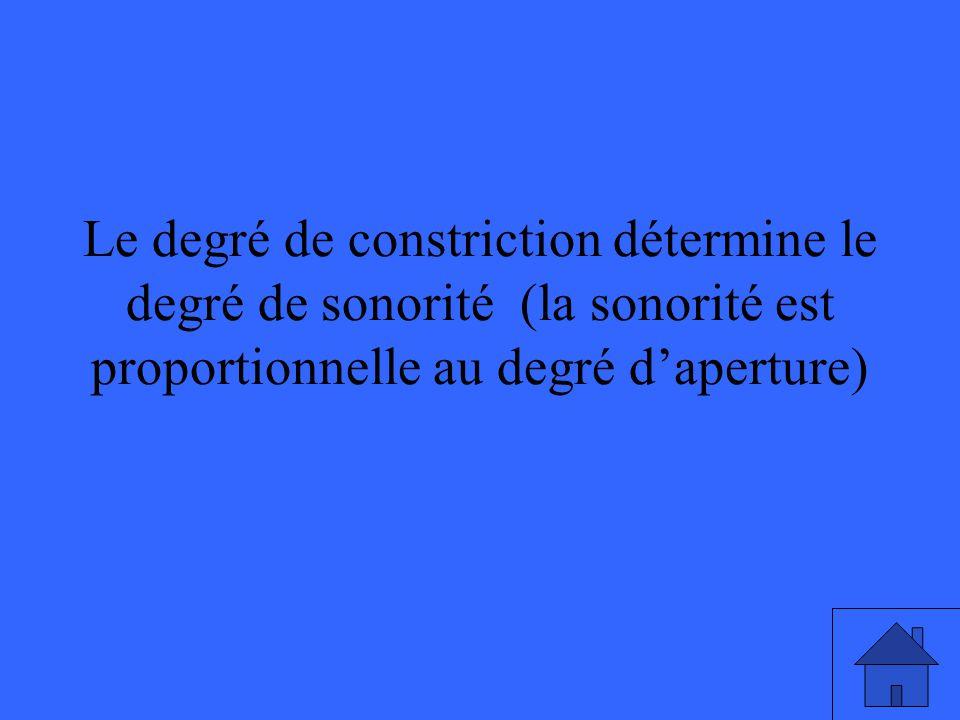 Le degré de constriction détermine le degré de sonorité (la sonorité est proportionnelle au degré daperture)