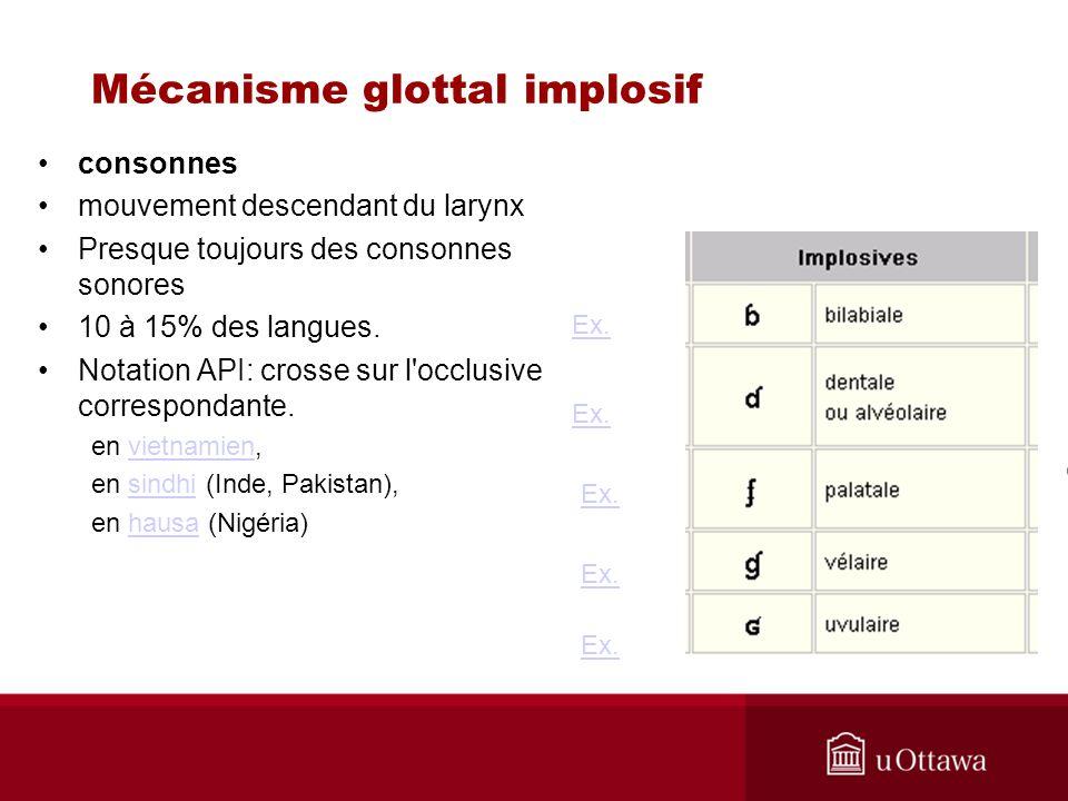 consonnes mouvement descendant du larynx Presque toujours des consonnes sonores 10 à 15% des langues. Notation API: crosse sur l'occlusive corresponda