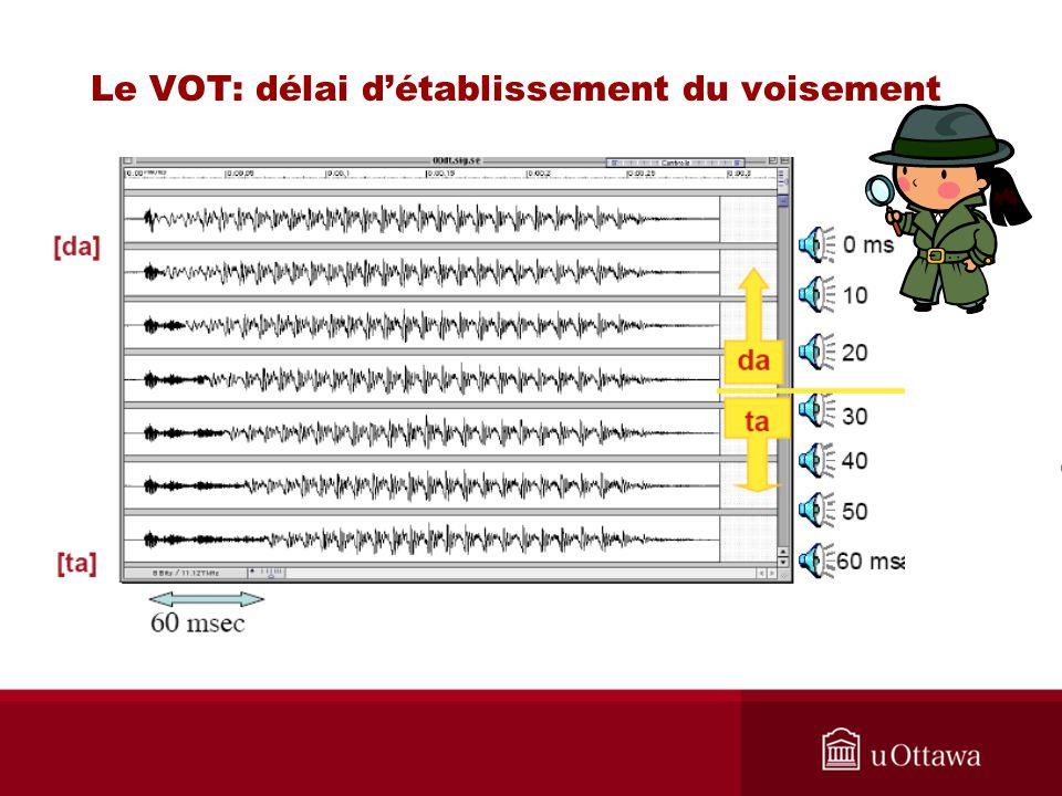 Glottale éjective 1.Fermeture des cordes vocales 2.
