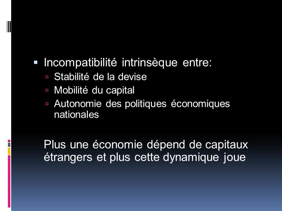 Incompatibilité intrinsèque entre: Stabilité de la devise Mobilité du capital Autonomie des politiques économiques nationales Plus une économie dépend de capitaux étrangers et plus cette dynamique joue