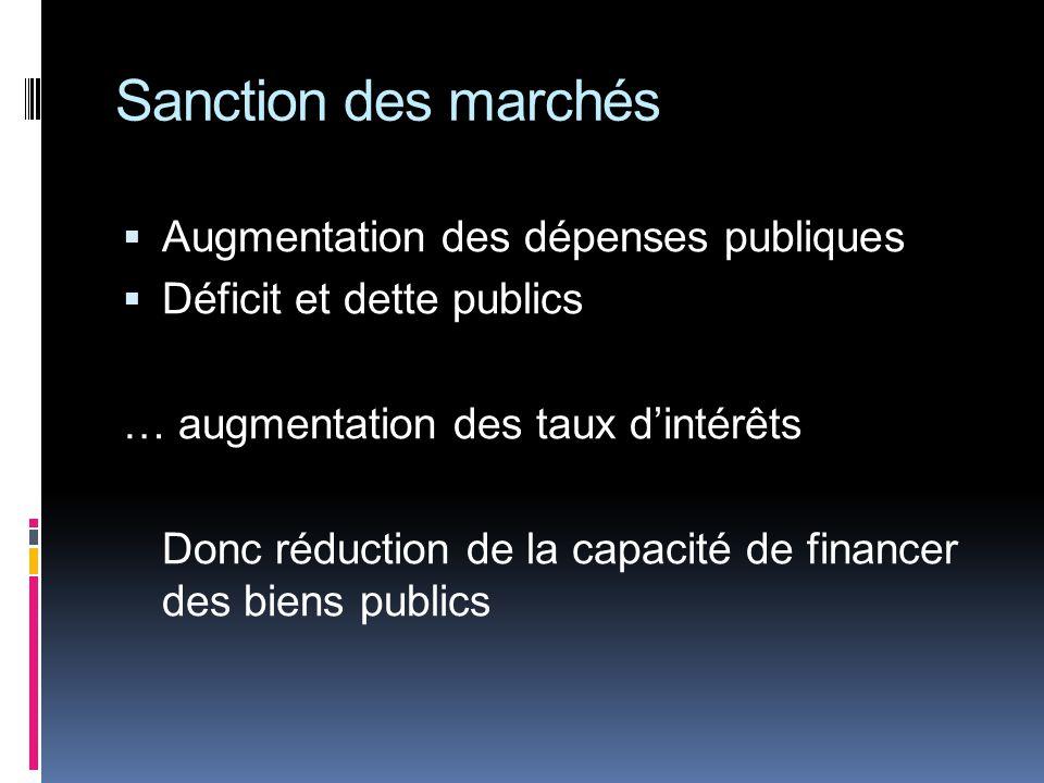 Sanction des marchés Augmentation des dépenses publiques Déficit et dette publics … augmentation des taux dintérêts Donc réduction de la capacité de financer des biens publics