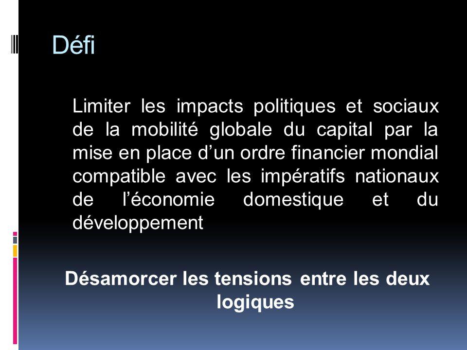 Défi Limiter les impacts politiques et sociaux de la mobilité globale du capital par la mise en place dun ordre financier mondial compatible avec les impératifs nationaux de léconomie domestique et du développement Désamorcer les tensions entre les deux logiques