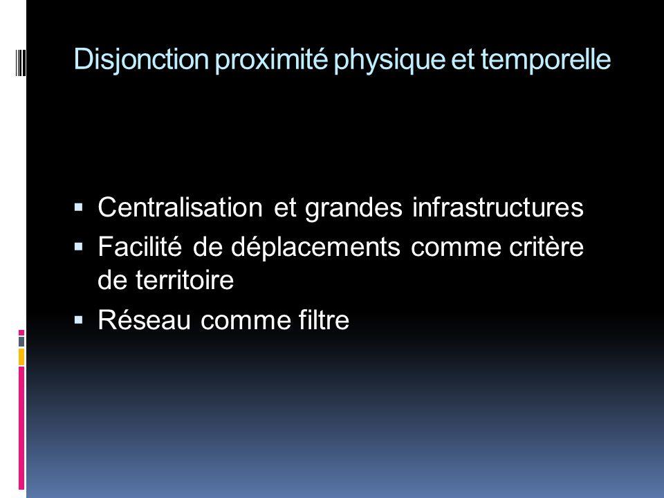 Disjonction proximité physique et temporelle Centralisation et grandes infrastructures Facilité de déplacements comme critère de territoire Réseau comme filtre
