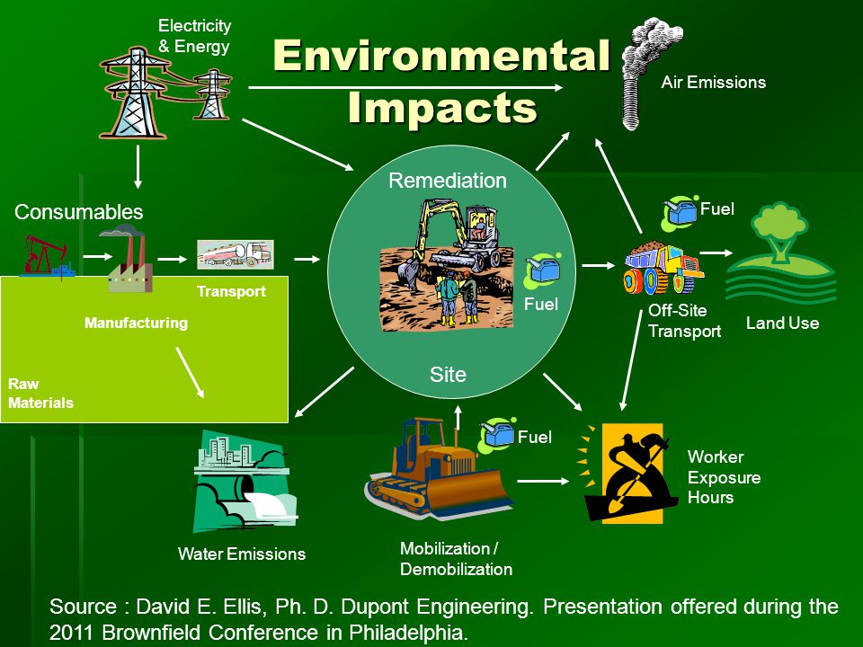 Environmental Impacts Consumables Raw Materials Manufacturing Transport Air Emissions Fuel Water Emissions Worker Exposure Hours Electricity & Energy