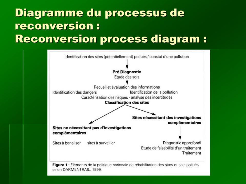 Théories se rattachant : Applicable theories : Sustainable remediation : Sustainable remediation : Source : David E.