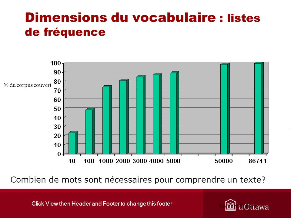 Click View then Header and Footer to change this footer Dimensions du vocabulaire : listes de fréquence % du corpus couvert Nombre de mots Combien de