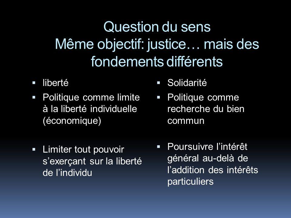 Question du sens Même objectif: justice… mais des fondements différents liberté Politique comme limite à la liberté individuelle (économique) Limiter tout pouvoir sexerçant sur la liberté de lindividu Solidarité Politique comme recherche du bien commun Poursuivre lintérêt général au-delà de laddition des intérêts particuliers