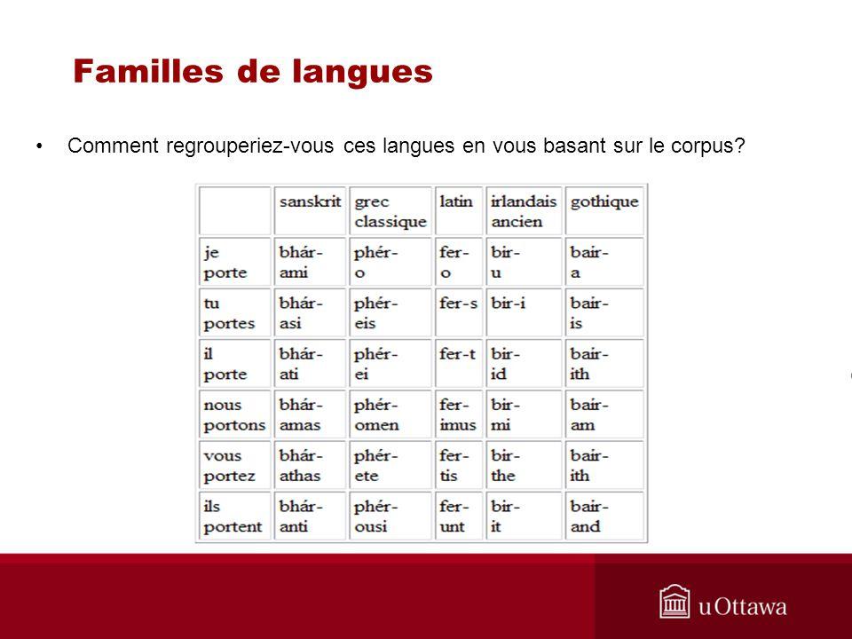 Familles de langues Comment regrouperiez-vous ces langues en vous basant sur le corpus?