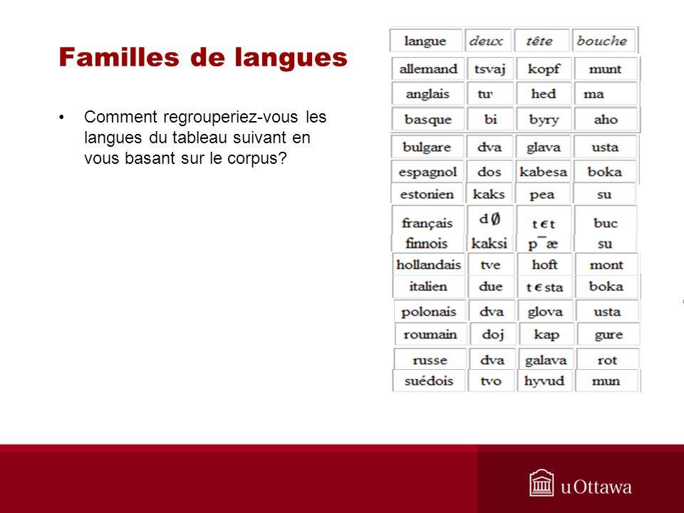 Familles de langues Comment regrouperiez-vous les langues du tableau suivant en vous basant sur le corpus?