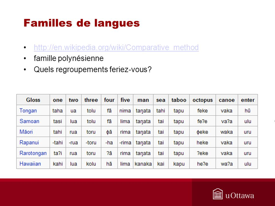 Familles de langues http://en.wikipedia.org/wiki/Comparative_method famille polynésienne Quels regroupements feriez-vous?