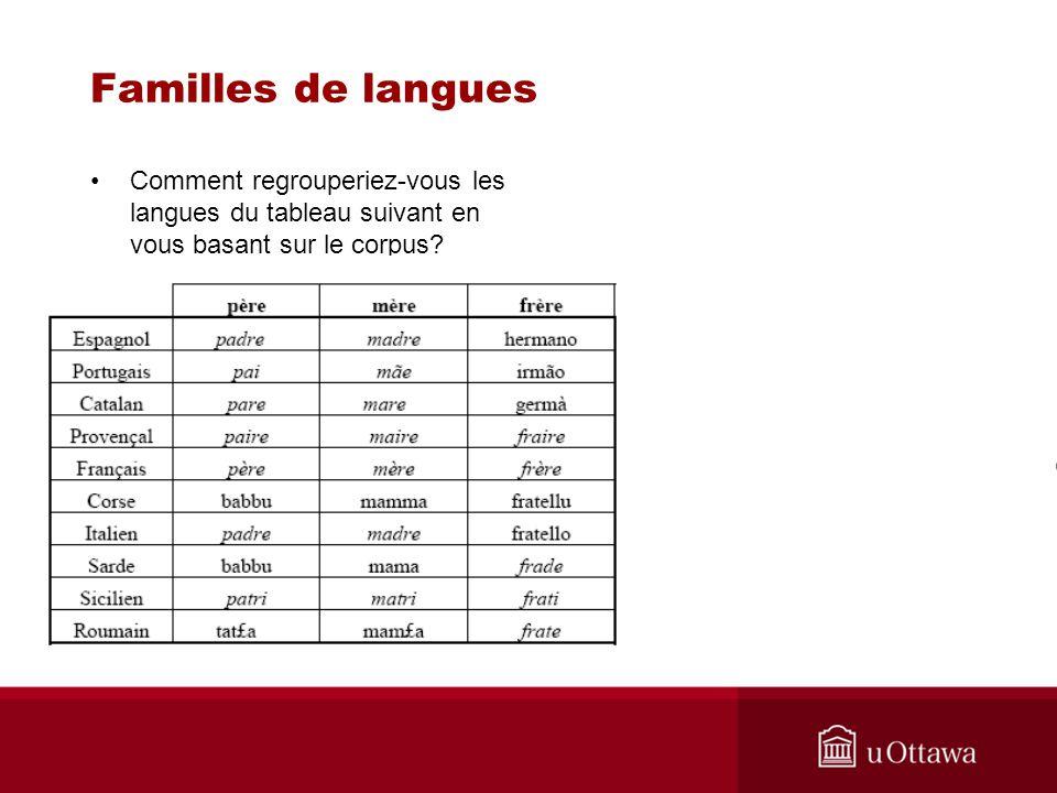Familles de langues analogies entre quelques langues romanes Comment pourrait-on les subdiviser en sous-familles.
