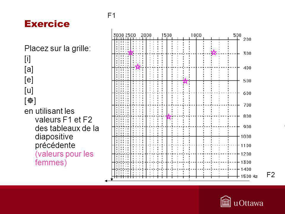 Exercice F2 F1 Placez sur la grille: [i] [a] [e] [u] [ ] en utilisant les valeurs F1 et F2 des tableaux de la diapositive précédente (valeurs pour les femmes)