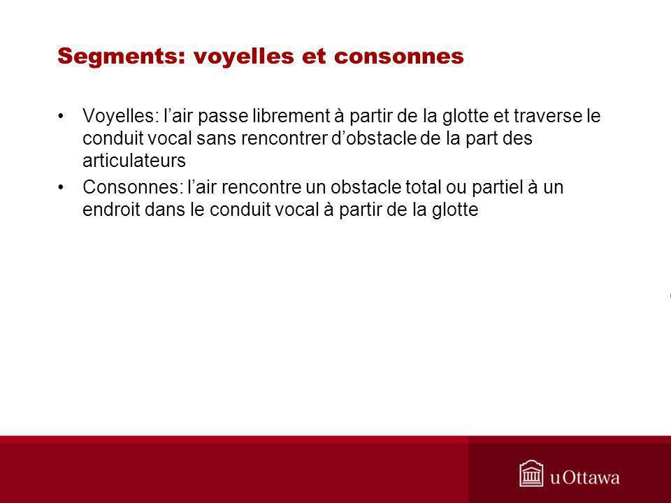Voyelles 4 paramètres articulatoires: Aperture Lieu darticulation Arrondissement Nasalisation