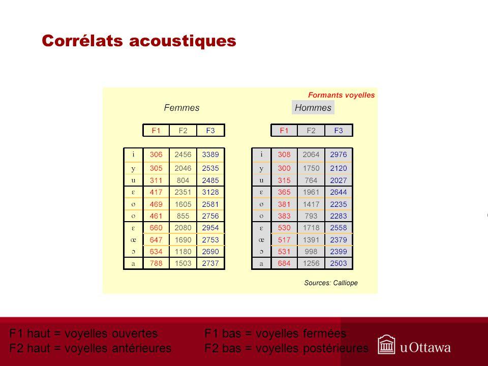 Corrélats acoustiques F1 haut = voyelles ouvertesF1 bas = voyelles fermées F2 haut = voyelles antérieuresF2 bas = voyelles postérieures