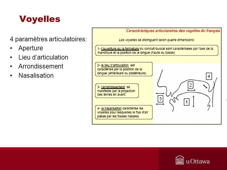 Exercice F2 F1 Placez sur la grille: [i] [a] [e] [u] [ ] en utilisant les valeurs F1 et F2 des tableaux de la diapositive précédente