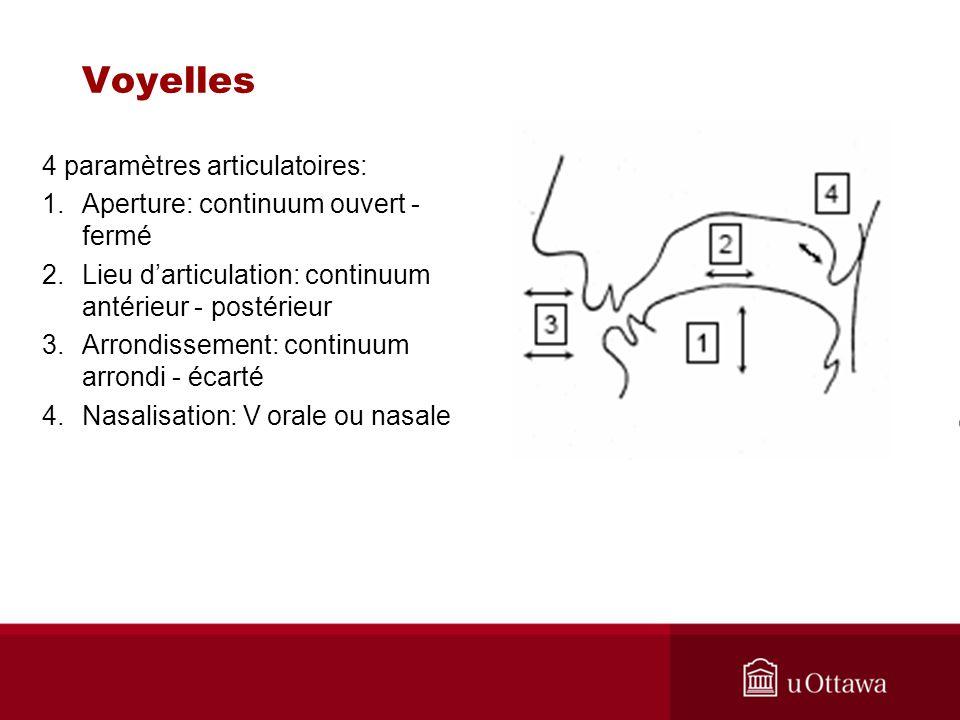 Voyelles 4 paramètres articulatoires: 1.Aperture: continuum ouvert - fermé 2.Lieu darticulation: continuum antérieur - postérieur 3.Arrondissement: co