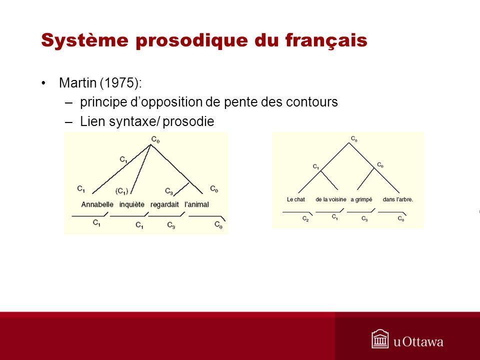 Système prosodique du français Martin (1975): –principe dopposition de pente des contours –Lien syntaxe/ prosodie