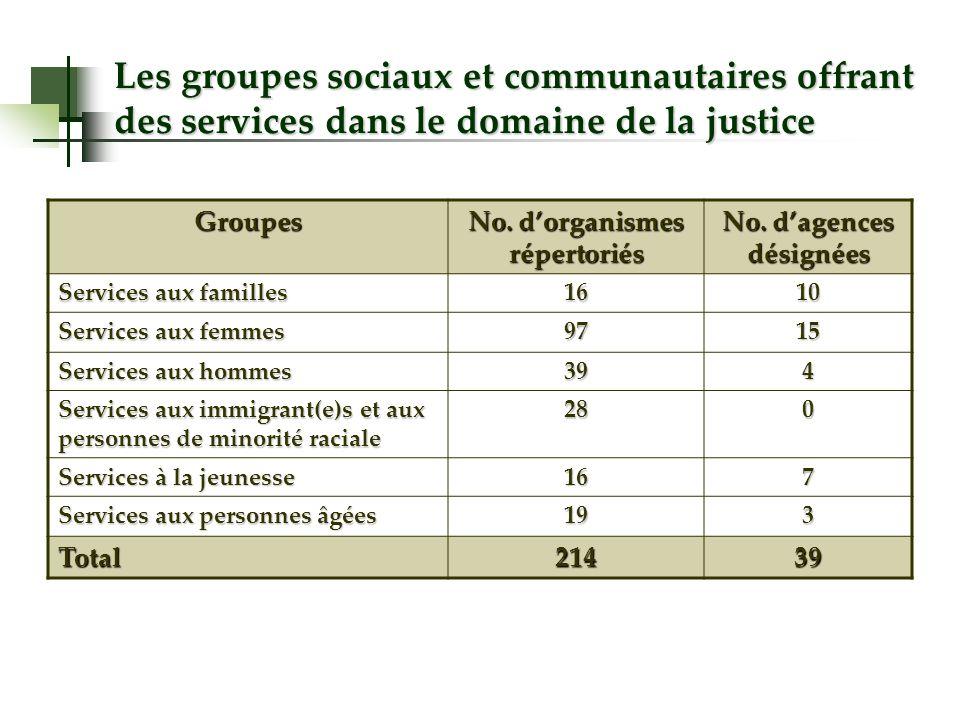 Groupes No. dorganismes répertoriés No.