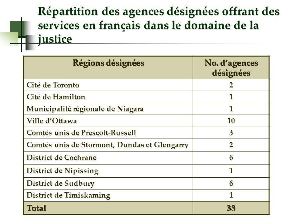 Régions désignées No. dagences désignées Cité de Toronto 2 Cité de Hamilton 1 Municipalité régionale de Niagara 1 Ville dOttawa 10 Comtés unis de Pres