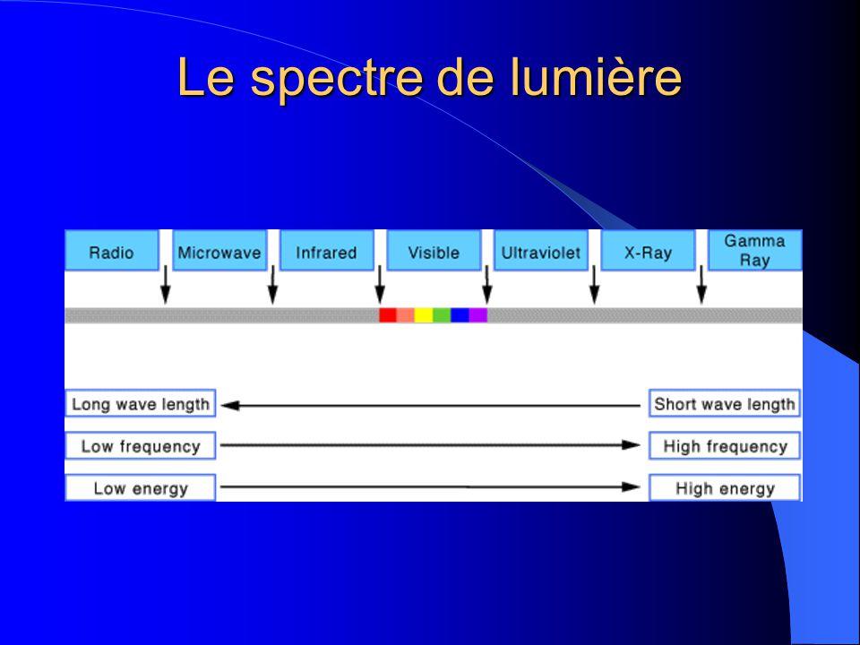 Le spectre de lumière
