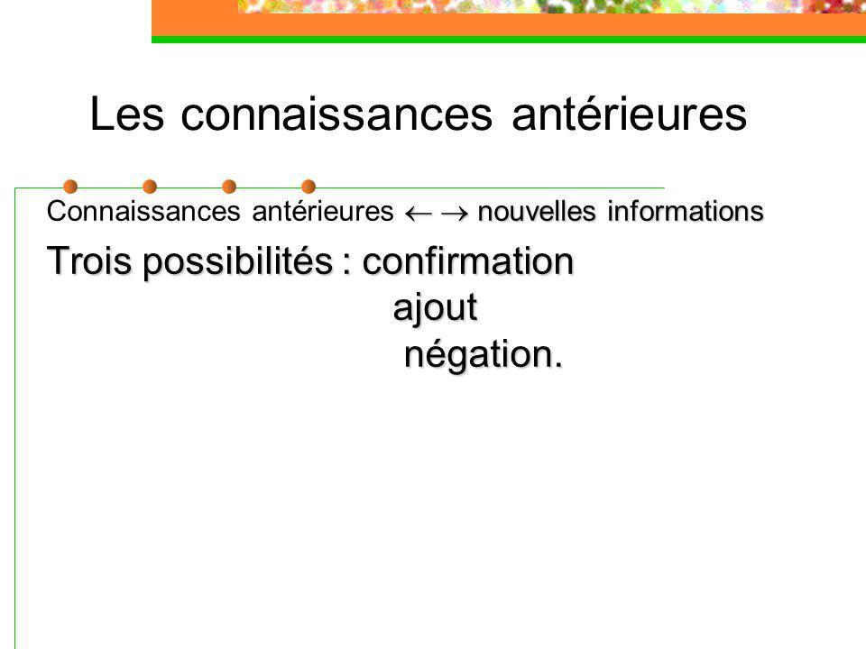 Les connaissances antérieures nouvelles informations Connaissances antérieures nouvelles informations Trois possibilités : confirmation ajout négation.