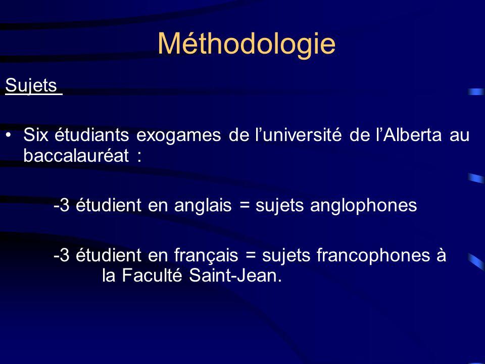 Méthodologie Sujets Six étudiants exogames de luniversité de lAlberta au baccalauréat : -3 étudient en anglais = sujets anglophones -3 étudient en français = sujets francophones à la Faculté Saint-Jean.