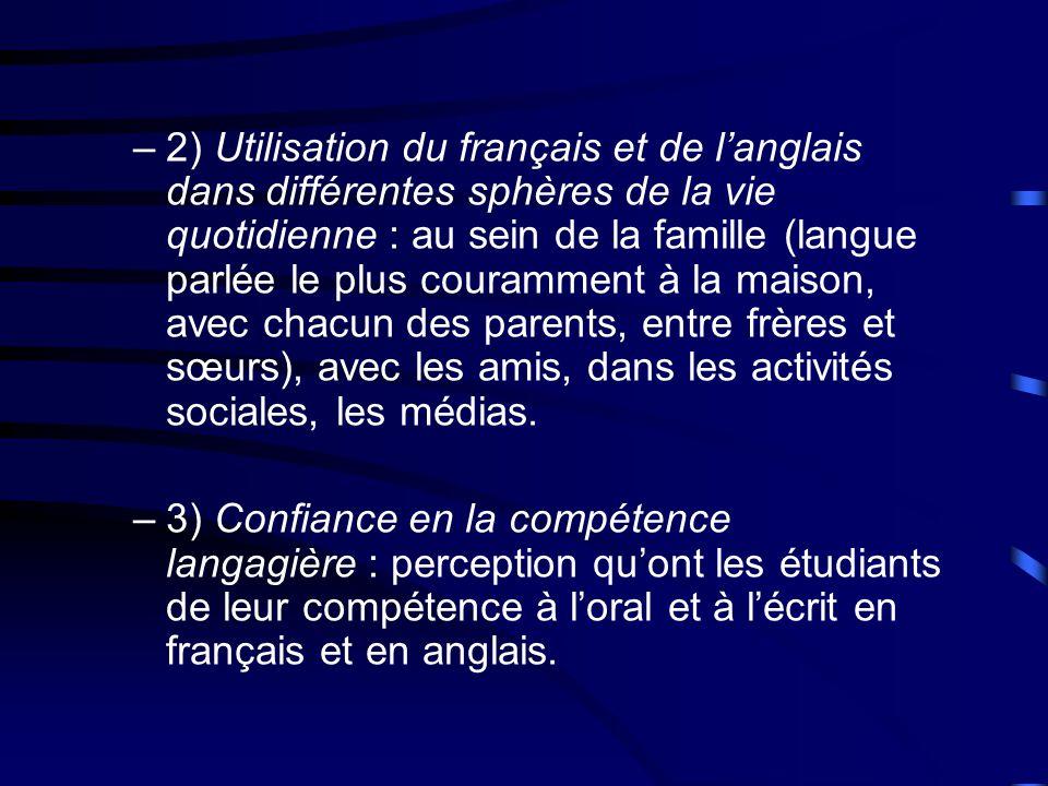 –2) Utilisation du français et de langlais dans différentes sphères de la vie quotidienne : au sein de la famille (langue parlée le plus couramment à la maison, avec chacun des parents, entre frères et sœurs), avec les amis, dans les activités sociales, les médias.