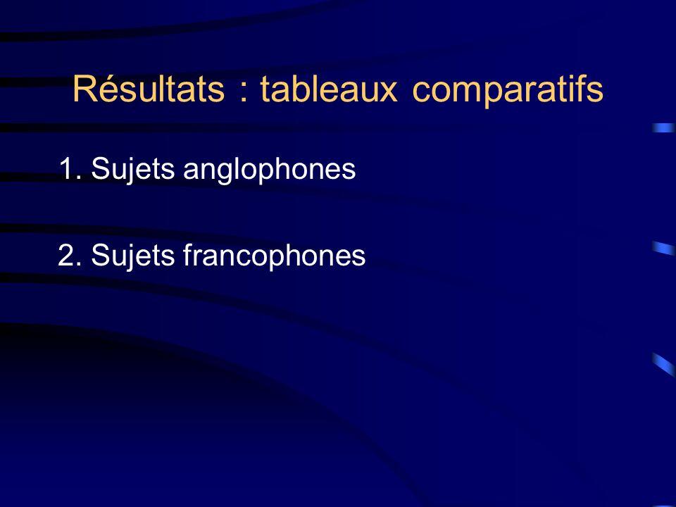 Résultats : tableaux comparatifs 1. Sujets anglophones 2. Sujets francophones