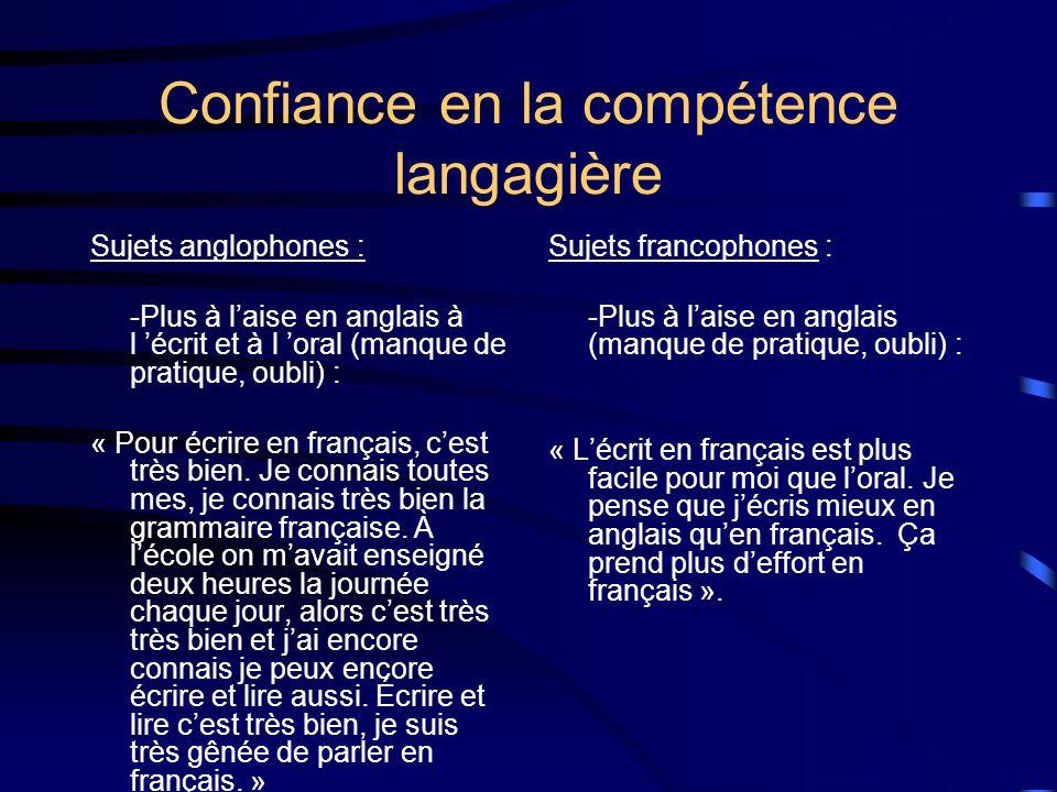 Confiance en la compétence langagière Sujets anglophones : -Plus à laise en anglais à l écrit et à l oral (manque de pratique, oubli) : « Pour écrire en français, cest très bien.