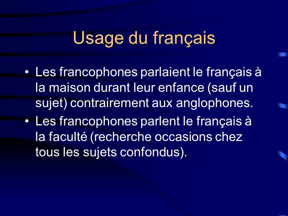 Usage du français Les francophones parlaient le français à la maison durant leur enfance (sauf un sujet) contrairement aux anglophones.