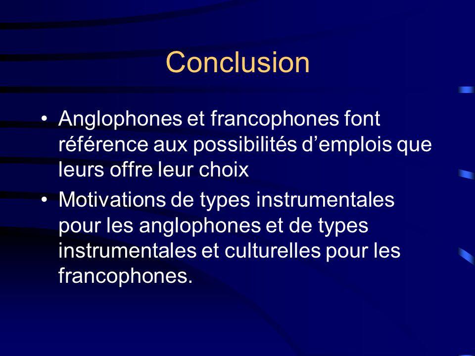 Conclusion Anglophones et francophones font référence aux possibilités demplois que leurs offre leur choix Motivations de types instrumentales pour les anglophones et de types instrumentales et culturelles pour les francophones.
