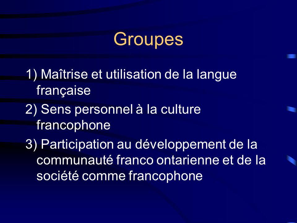 Groupes 1) Maîtrise et utilisation de la langue française 2) Sens personnel à la culture francophone 3) Participation au développement de la communauté franco ontarienne et de la société comme francophone