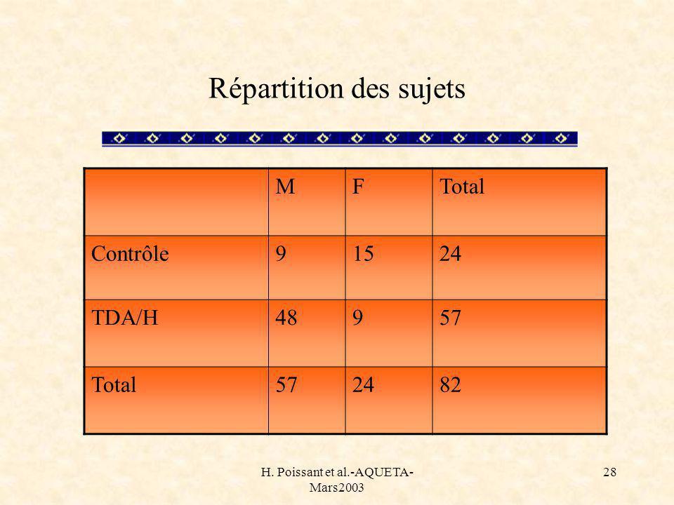 H. Poissant et al.-AQUETA- Mars2003 28 Répartition des sujets MFTotal Contrôle91524 TDA/H48957 Total572482