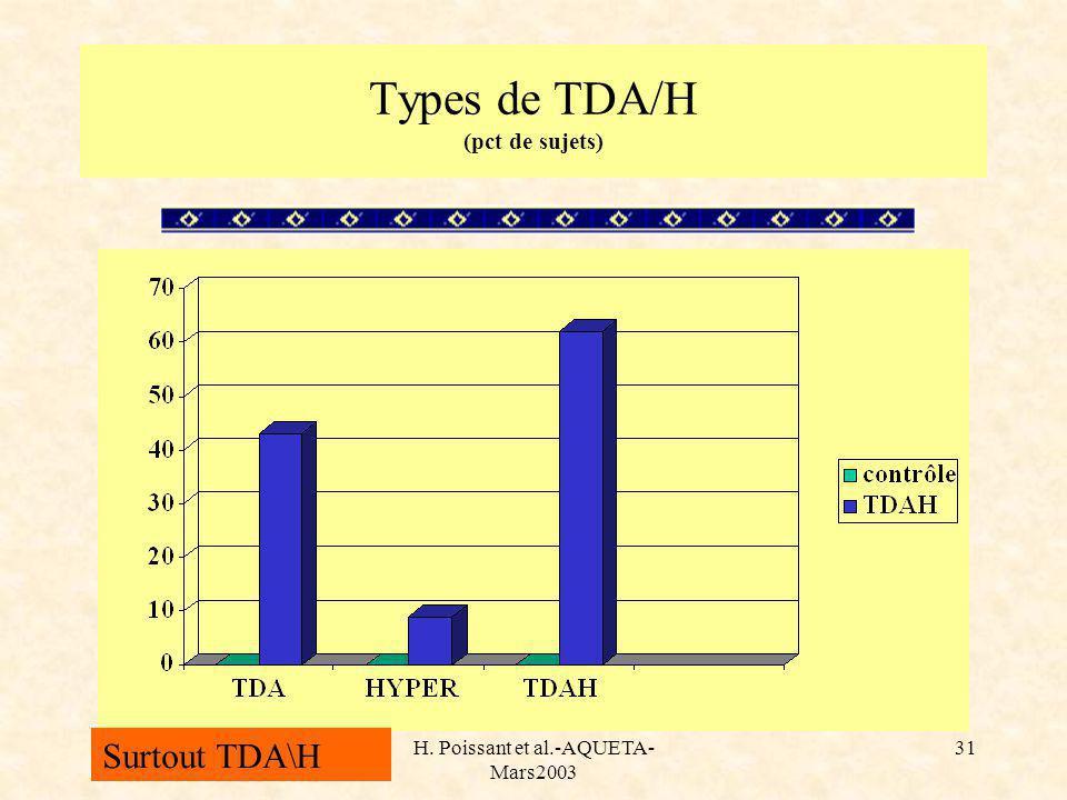 H. Poissant et al.-AQUETA- Mars2003 31 Types de TDA/H (pct de sujets) Surtout TDA\H