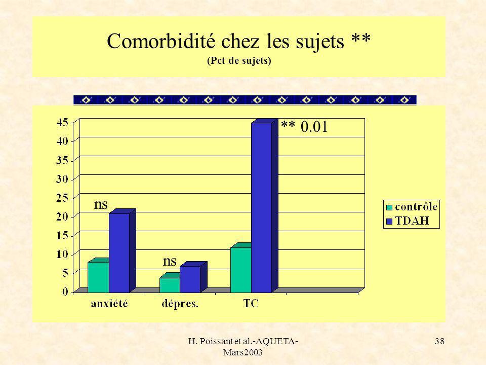 H. Poissant et al.-AQUETA- Mars2003 38 Comorbidité chez les sujets ** (Pct de sujets) ** 0.01 ns