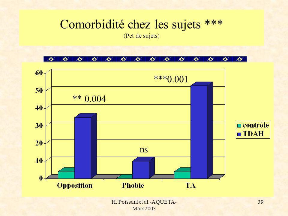 H. Poissant et al.-AQUETA- Mars2003 39 Comorbidité chez les sujets *** (Pct de sujets) ** 0.004 ***0.001 ns