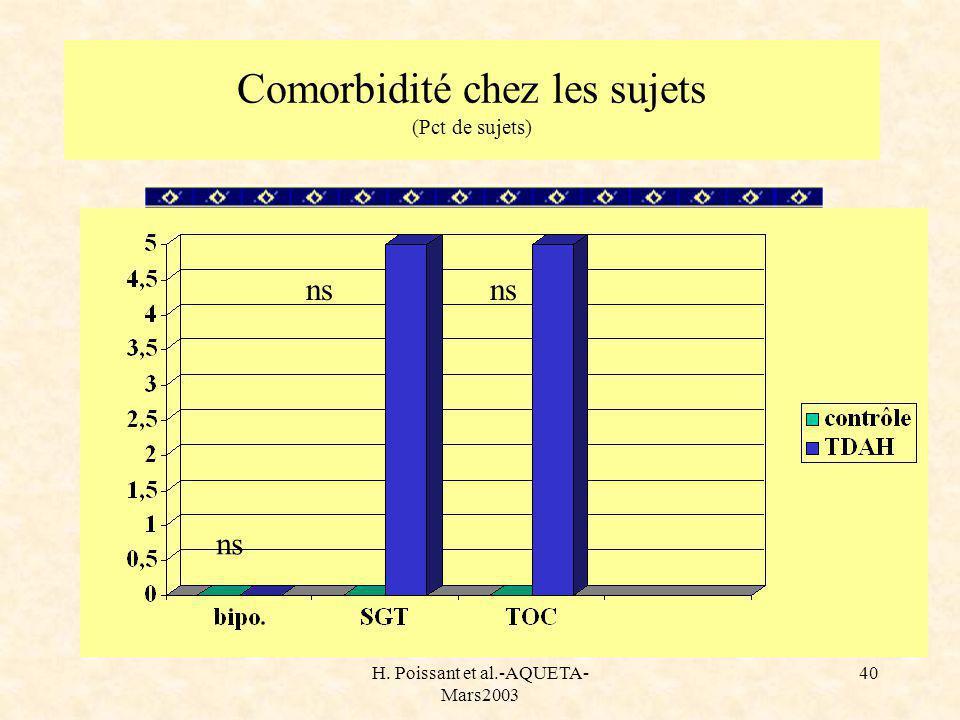 H. Poissant et al.-AQUETA- Mars2003 40 Comorbidité chez les sujets (Pct de sujets) ns