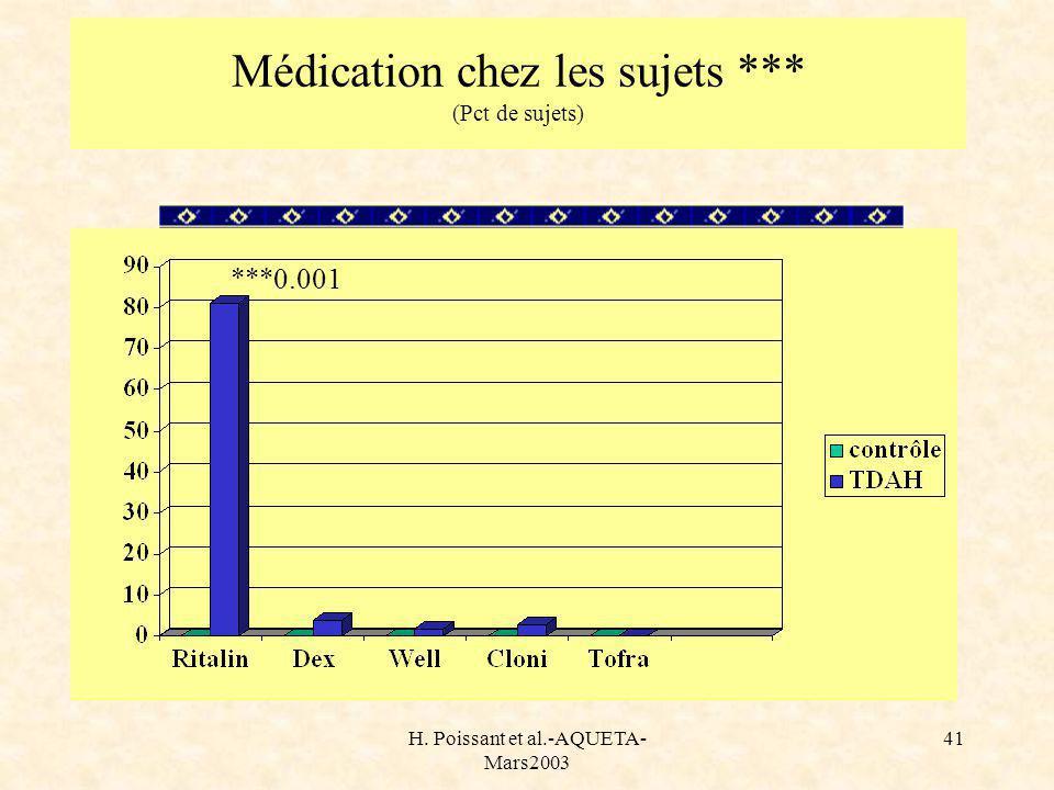 H. Poissant et al.-AQUETA- Mars2003 41 Médication chez les sujets *** (Pct de sujets) ***0.001