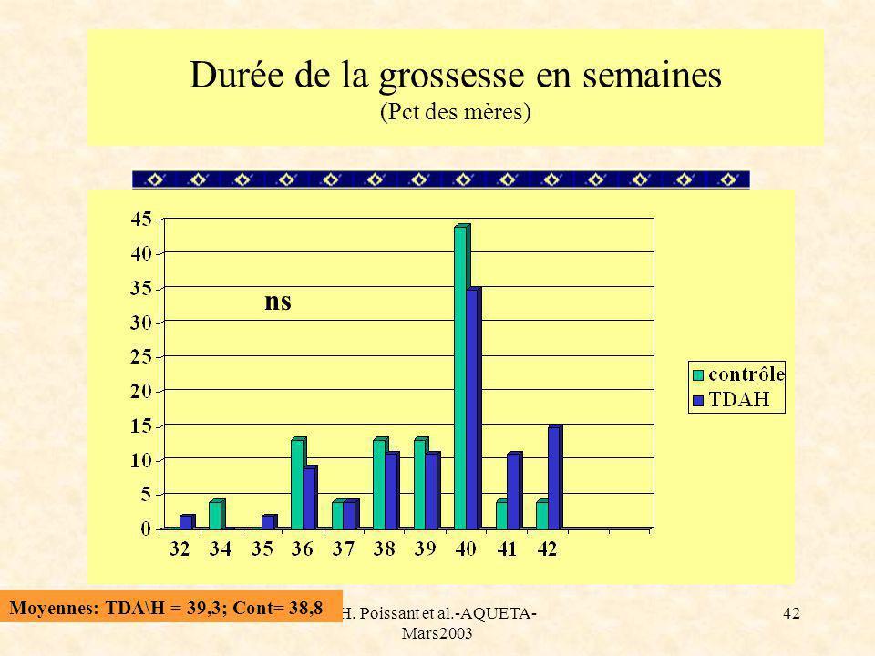 H. Poissant et al.-AQUETA- Mars2003 42 Durée de la grossesse en semaines (Pct des mères) Moyennes: TDA\H = 39,3; Cont= 38,8 ns
