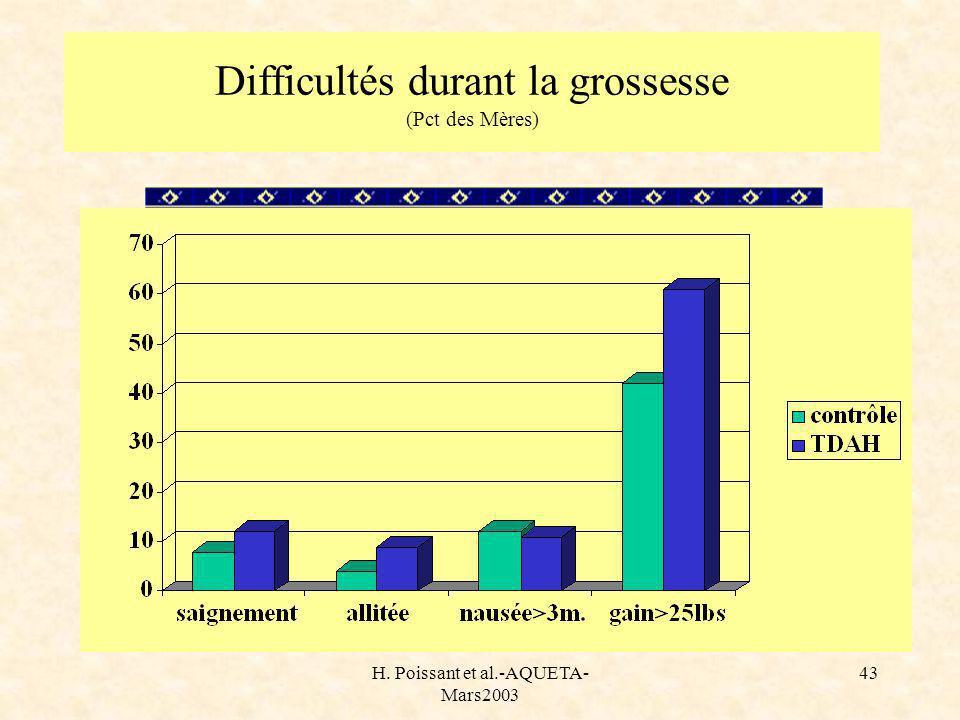 H. Poissant et al.-AQUETA- Mars2003 43 Difficultés durant la grossesse (Pct des Mères)
