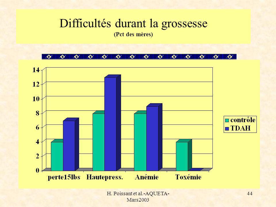 H. Poissant et al.-AQUETA- Mars2003 44 Difficultés durant la grossesse (Pct des mères)