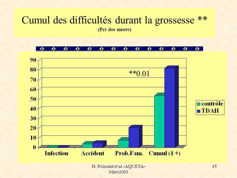 H. Poissant et al.-AQUETA- Mars2003 45 Cumul des difficultés durant la grossesse ** (Pct des mères) **0.01