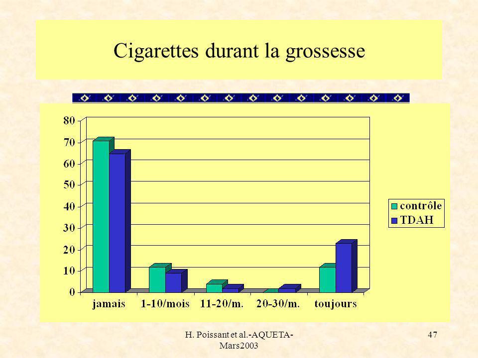 H. Poissant et al.-AQUETA- Mars2003 47 Cigarettes durant la grossesse