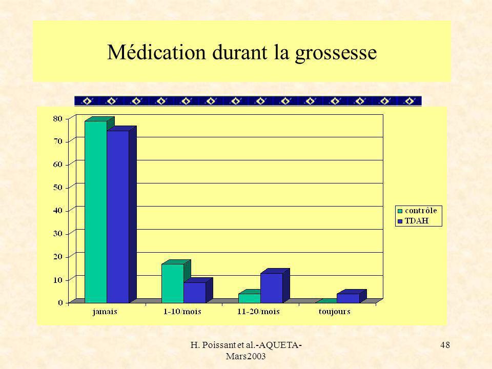 H. Poissant et al.-AQUETA- Mars2003 48 Médication durant la grossesse