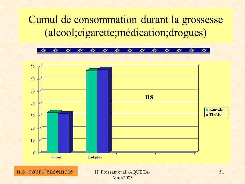 H. Poissant et al.-AQUETA- Mars2003 51 Cumul de consommation durant la grossesse (alcool;cigarette;médication;drogues) n.s. pour lensemble ns