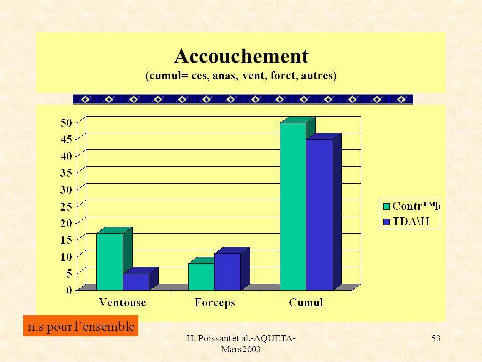H. Poissant et al.-AQUETA- Mars2003 53 Accouchement (cumul= ces, anas, vent, forct, autres) n.s pour lensemble