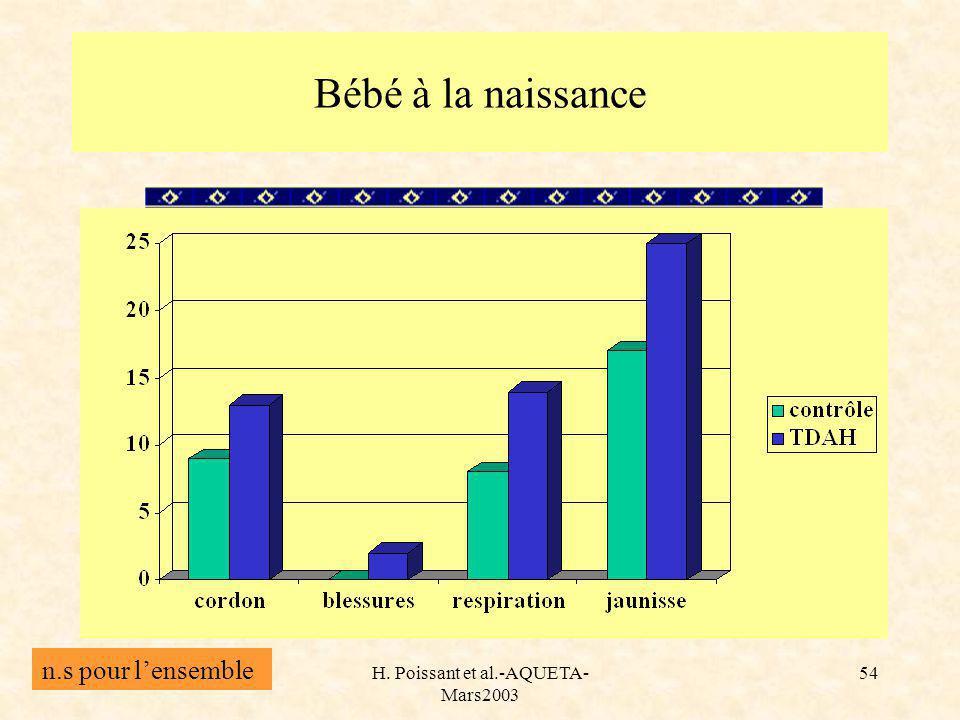 H. Poissant et al.-AQUETA- Mars2003 54 Bébé à la naissance n.s pour lensemble