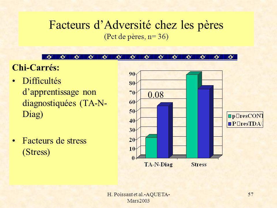 H. Poissant et al.-AQUETA- Mars2003 57 Facteurs dAdversité chez les pères (Pct de pères, n= 36) Chi-Carrés: Difficultés dapprentissage non diagnostiqu