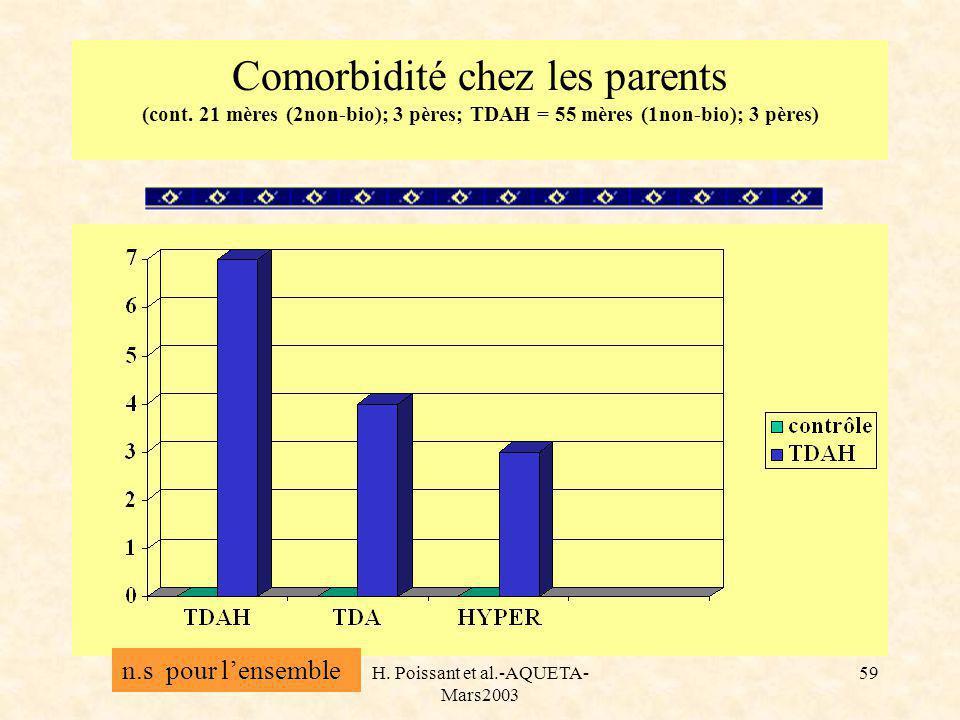 H. Poissant et al.-AQUETA- Mars2003 59 Comorbidité chez les parents (cont. 21 mères (2non-bio); 3 pères; TDAH = 55 mères (1non-bio); 3 pères) n.s pour