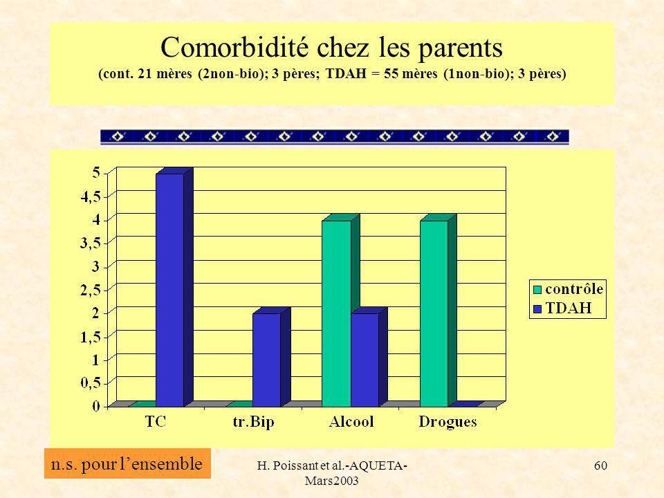H. Poissant et al.-AQUETA- Mars2003 60 Comorbidité chez les parents (cont.